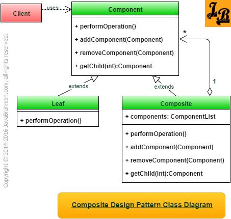 Composite Design Pattern Class Diagram