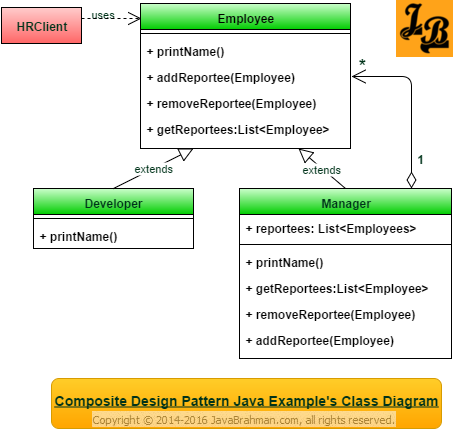 Composite Design Pattern in Java Class Diagram