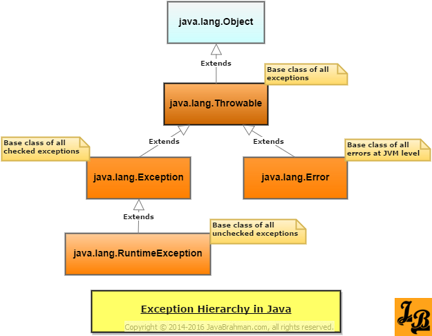 Understanding exception hierarchy in java a tutorial javabrahman exception hierarchy in java class diagram ccuart Images