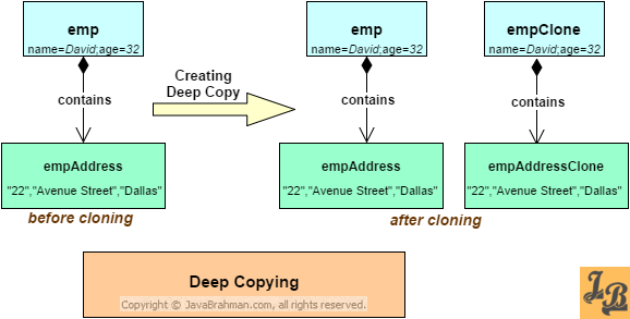 Deep copying example - cloning in Java