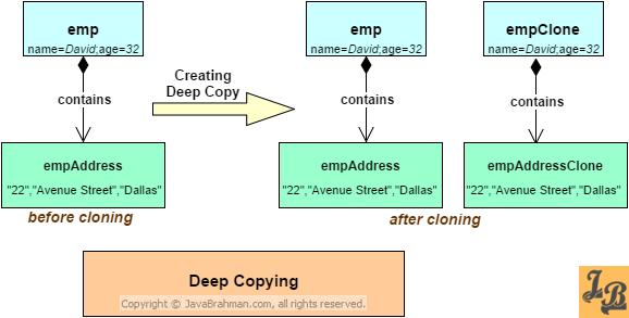 Deep copying example - cloning in Java
