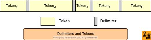 Diagram explaining delimiters and tokens for StringTokenizer in Java