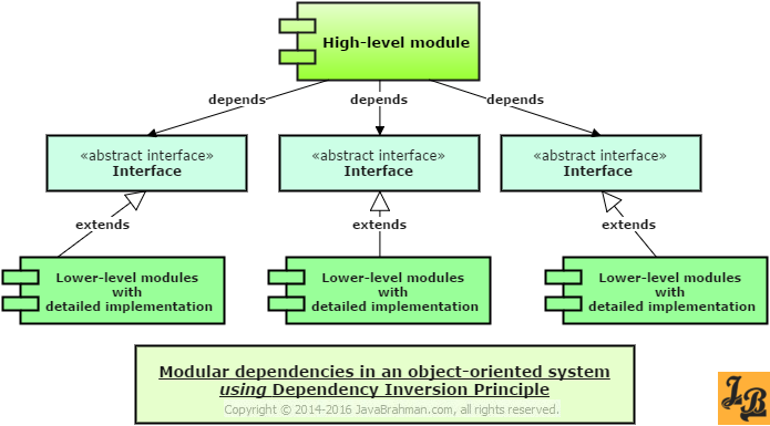 Dependency Inversion Principle Explained With Example In Java