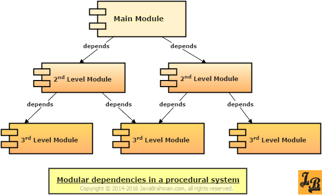 Dependency Inversion Principle - Dependencies in Procedural Systems