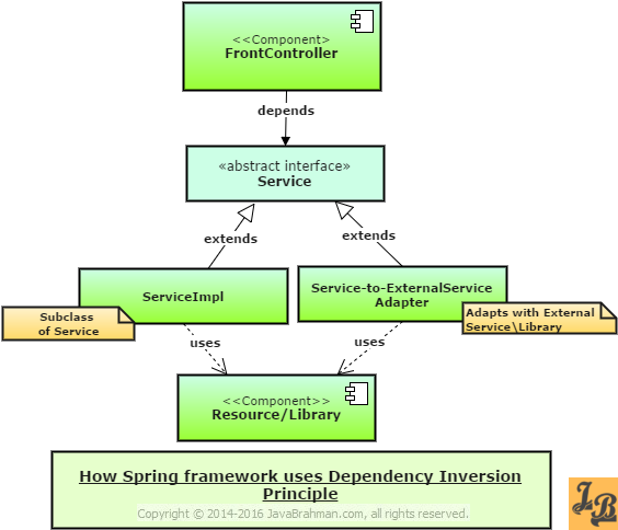 Dependency Inversion Principle Java Spring Example