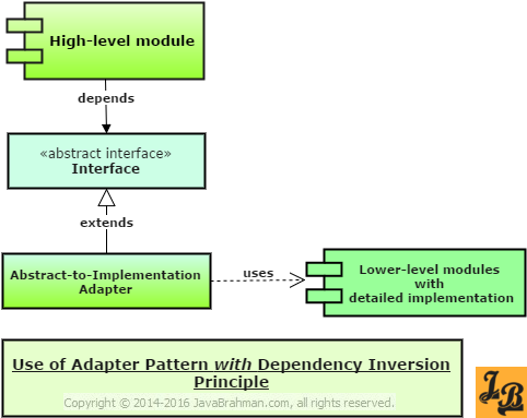 Dependency Inversion Principle Uses Adapter Pattern