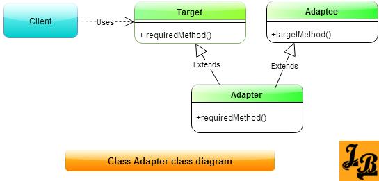 Adapter Pattern Class Adapters Class Diagram