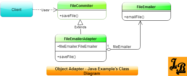 Adapter Pattern's Object Adapter Variant's Java Class Diagram