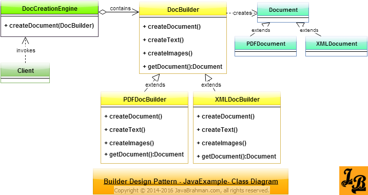 Open Classroom Design Pattern In Java ~ Builder design pattern in java javabrahman