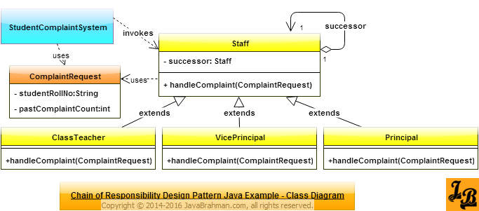 Chain of Responsibility Design Pattern in Java Class Diagram