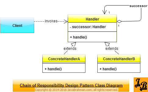 Chain of Responsibility Design Pattern Class Diagram