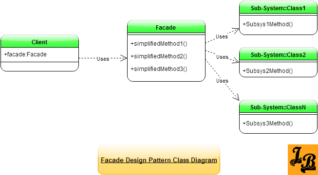 Facade Design Pattern Class Diagram