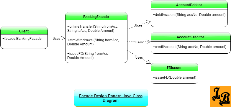 Facade Design Pattern in Java - Class Diagram