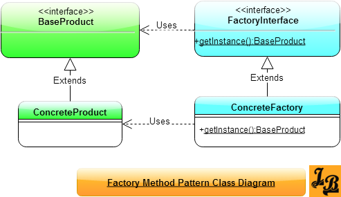 Factory Method Design Pattern Class Diagram