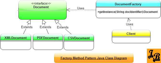 Open Classroom Design Pattern In Java ~ Factory method design pattern in java