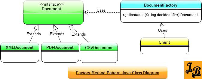 Factory Method Design Pattern in Java Class Diagram