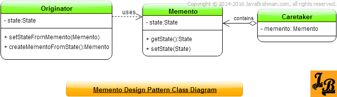 Open Classroom Design Pattern In Java ~ Memento design pattern in java javabrahman