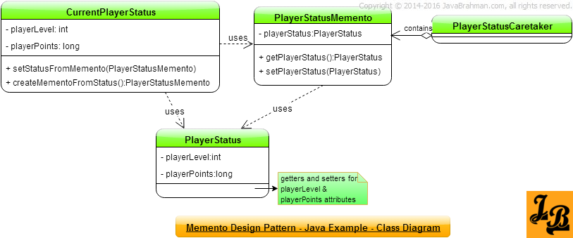 Memento Design Pattern in Java Class Diagram