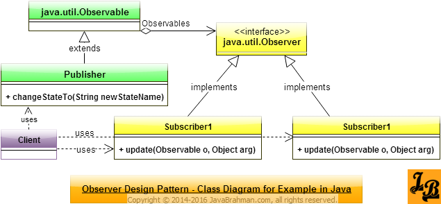 Observer Design Pattern in Java Class Diagram