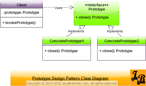 Prototype Design Pattern Class Diagram