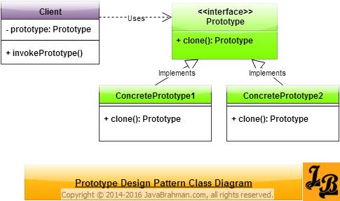 Prototype Design Pattern Class Diagram