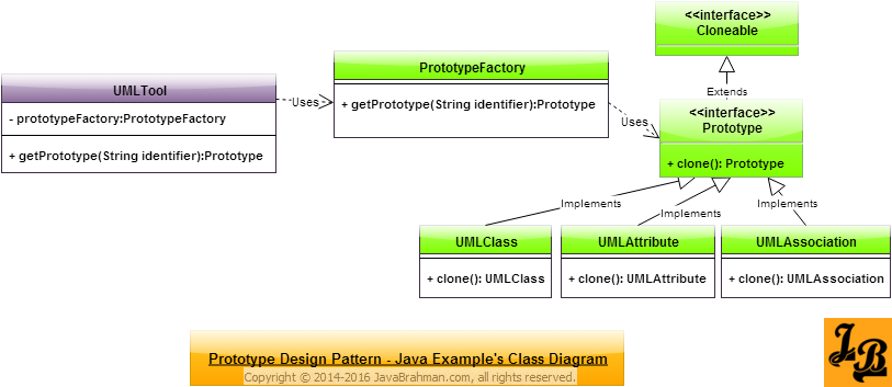 Prototype Design Pattern in Java Class Diagram