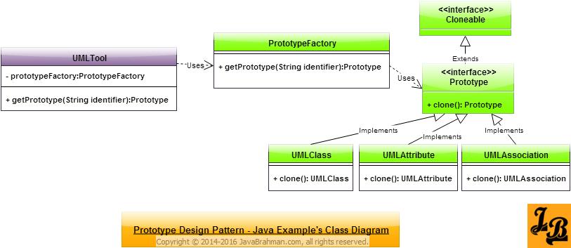 Prototype Design Pattern in Java Class Diagram