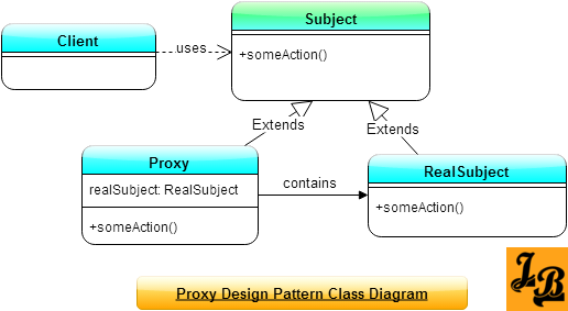 Open Classroom Design Pattern In Java ~ Proxy design pattern in java