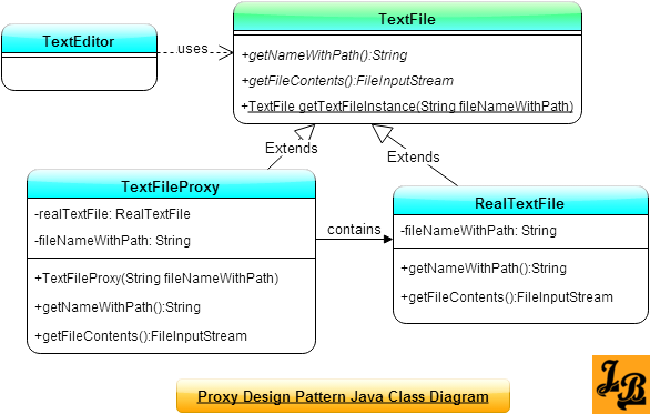 Proxy Design Pattern in Java Class Diagram