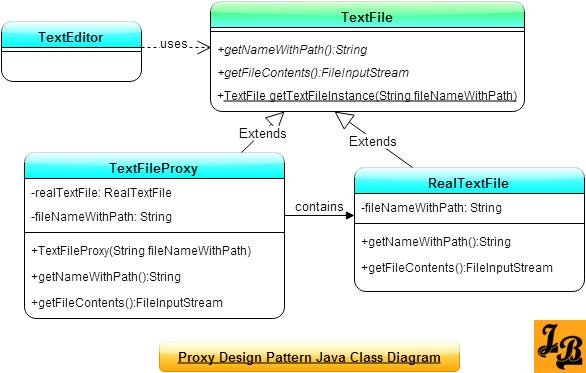 Proxy pattern | object oriented design.