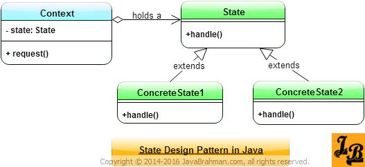 State Design Pattern Class Diagram