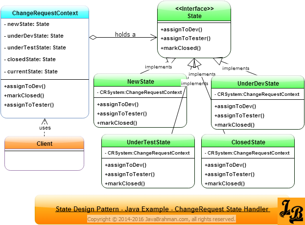 State Design Pattern in Java Class Diagram
