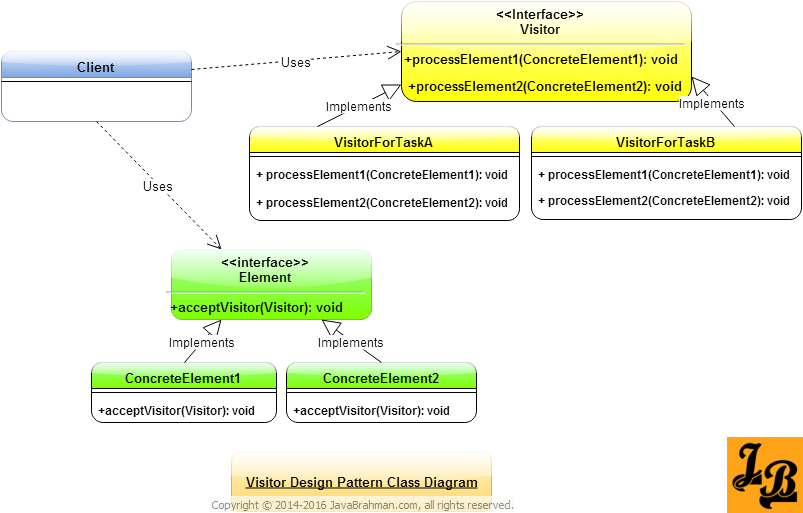 Visitor Design Pattern Class Diagram