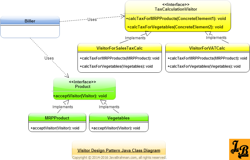 Visitor Design Pattern in Java Class Diagram