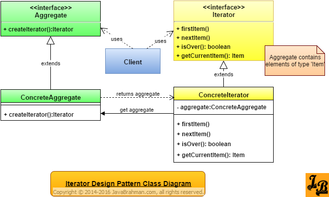 Iterator Design Pattern Class Diagram