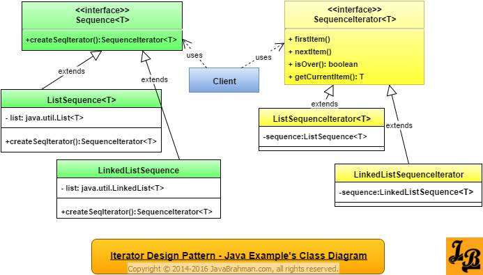 Iterator Design Pattern in Java Class Diagram