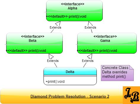 Scenario 2 - Diamond Problem