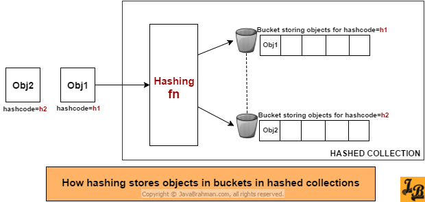 How hashing stores objects in Hashed Collections in Java