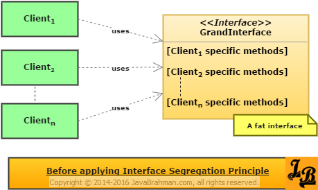 Before refactoring based on Interface Segregation Principle - with fat interface