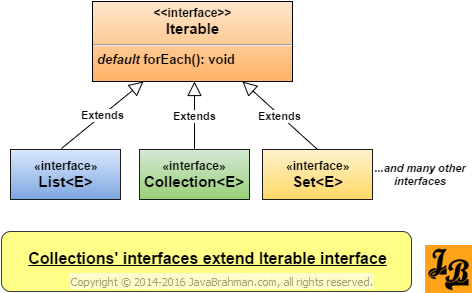 Collections classes extend Iterable