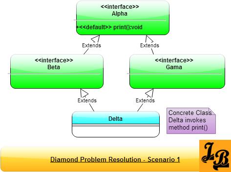 Scenario 1 - Diamond Problem