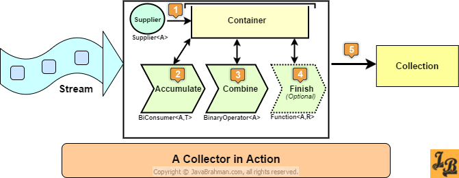 Java 8 Collector's internal tasks