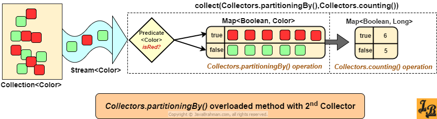Java 8 Collectors.partitioningBy() with Predicate