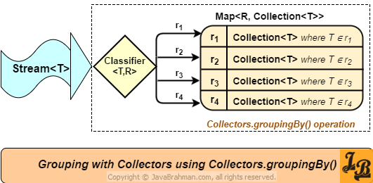 Java 8 Grouping with Collectors - Collectors.groupingBy() method