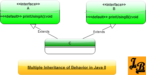 Multiple Inheritance Using Default Methods