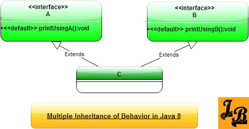 Multiple Inheritance Using Default Methods