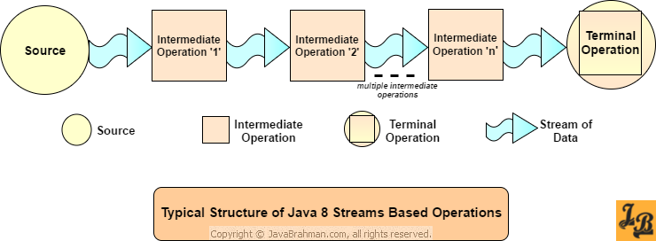 Java 8 Streams Intermediate and Terminal Operations