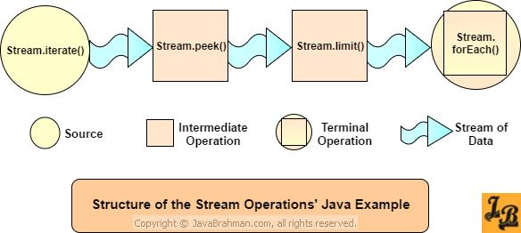 Java 8 Streams Operations - Java Example