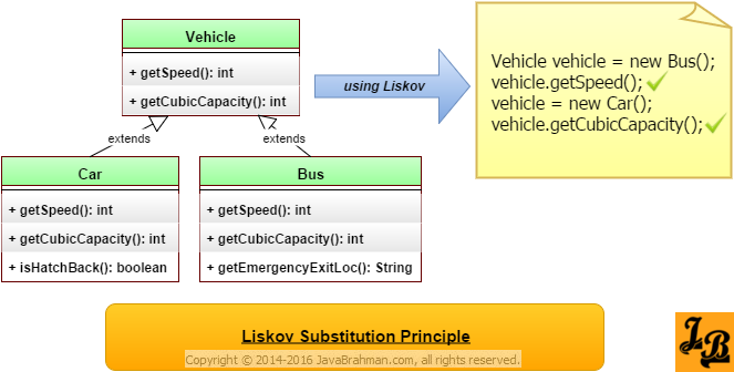 Liskov Substitution Principle in Java