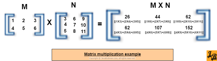 Java Program For Matrix Multiplication Of Dynamically Sized Matrices